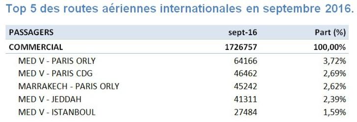L'aéroport Rabat-Salé occupe la quatrième place en terme de trafic passagers