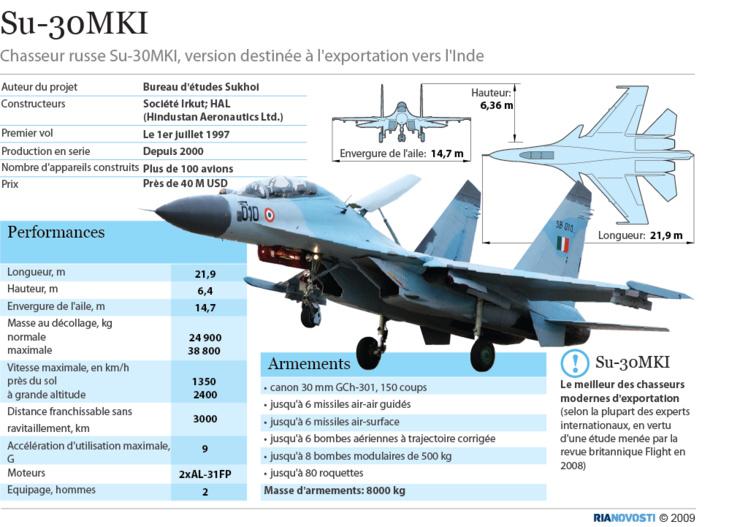 L'Algérie reçoit les premiers huit chasseurs russes Su-30MKI d'un contrat conclu en 2015