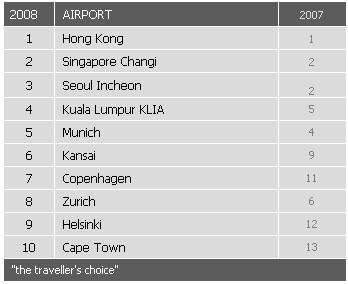 Top 10 des meilleurs aéroports au monde - Skytrax