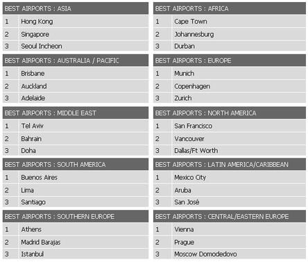 Top 3 des meilleurs aéroports par région - Skytrax