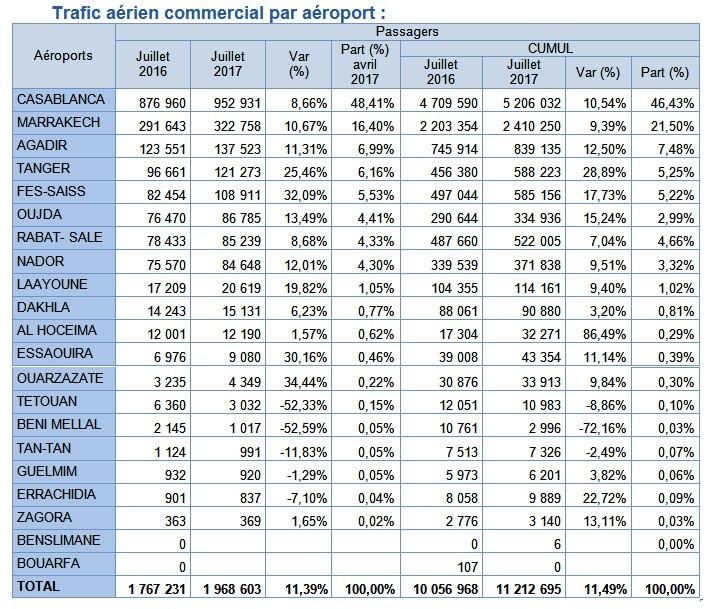 Trafic aérien: Croissance à deux chiffres pour plusieurs aéroports marocains