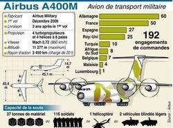 Le premier vol de l'A400M: Le futur avion de transport des armées