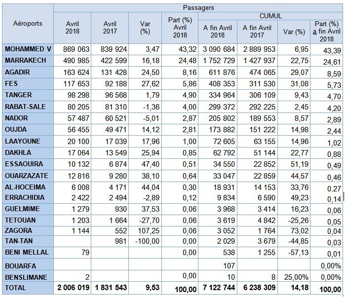 Aéroports Marocains: Forte croissance pour les aéroports Fès Saiss, Agadir Al Massira, Marrakech Menara