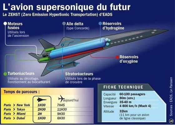 EADS présente au Bourget l'avion hypersonique ZEHST