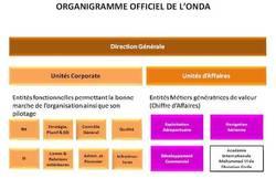 Dalil Guendouz annonce la nouvelle organisation de l'ONDA effective dès septembre 2011