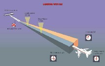 ILS: Instrument Landing System
