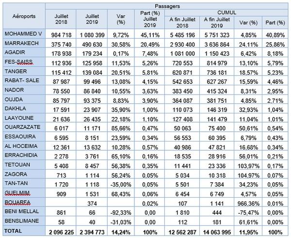 Aéroports marocains: Hausse à deux chiffres pour la majorité des aéroports