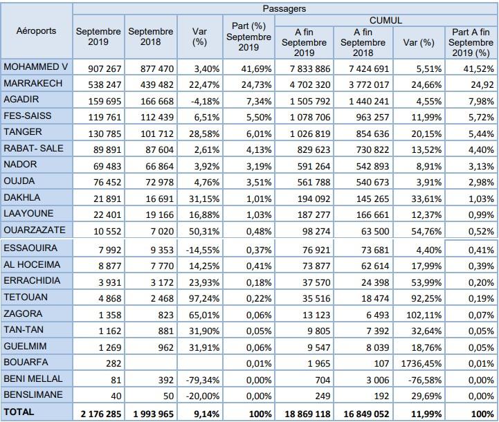 Aéroports marocains: Forte croissance du trafic domestique en septembre avec plus de 22%