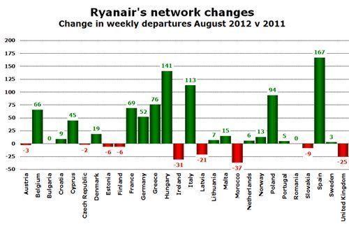 Ryanair: Moins de vols vers le Maroc pour l'été 2012
