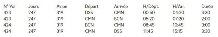 Air Sénégal rouvre la liaison Dakar-Barcelone, en passant par Casablanca, à partir du 16 février