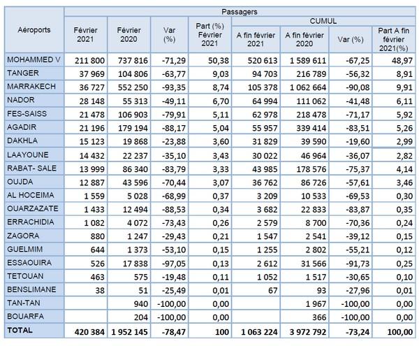 Poursuite de la baisse du trafic aérien dans les aéroports Marocains en Février