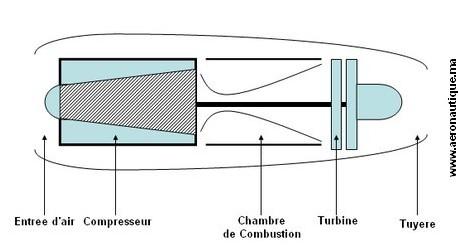 turboreacteur monocorps