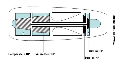 turboreacteur doublecorps