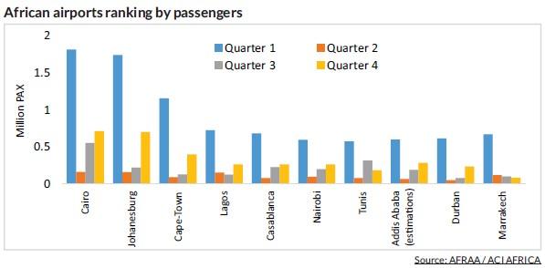Rapport 2020 de l'AFRAA: L'Afrique du Nord la plus active en Afrique en termes de passagers