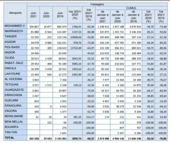 Les aéroports Marocains à 32% du trafic aérien habituel d'un mois de juin