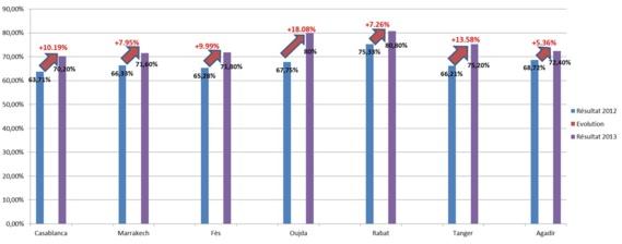 Aéroports marocains: Progression du taux de satisfaction des passagers selon ASQS