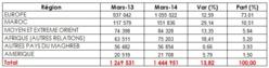 Trafic en hausse de 13,82% dans les aéroports Marocains en Mars 2014
