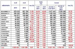 Le trafic passagers dans les aéroports marocains continue sa progression en Avril