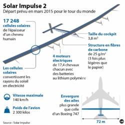 Suisse: Baptême des airs réussi du Solar Impulse 2