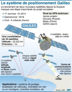 Deux satellites du système Galileo arrivent à une orbite plus basse que prévue