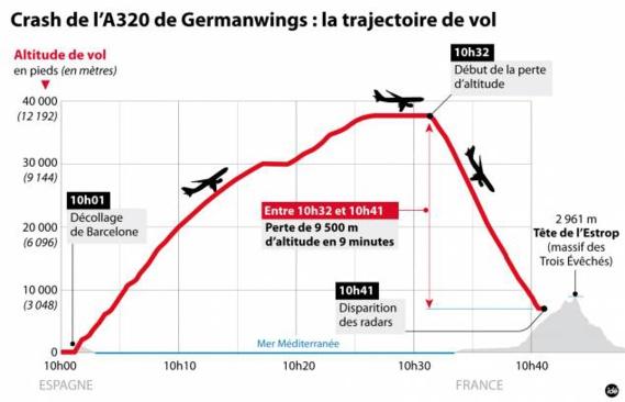 Deux Marocains à bord du vol de la compagnie Germanwings qui s'est écrasé au sud de la France