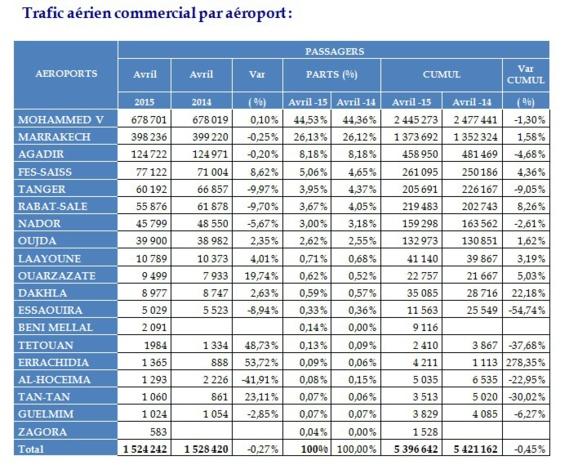 Trafic commercial en légère baisse dans les aéroports Marocains