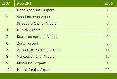 Hong Kong a le meilleur aéroport au monde