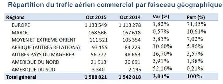 La croissance du trafic aérien se poursuit dans les aéroports Marocains