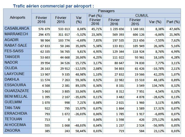 Croissance à deux chiffres du trafic domestique dans les aéroports Marocains en Février