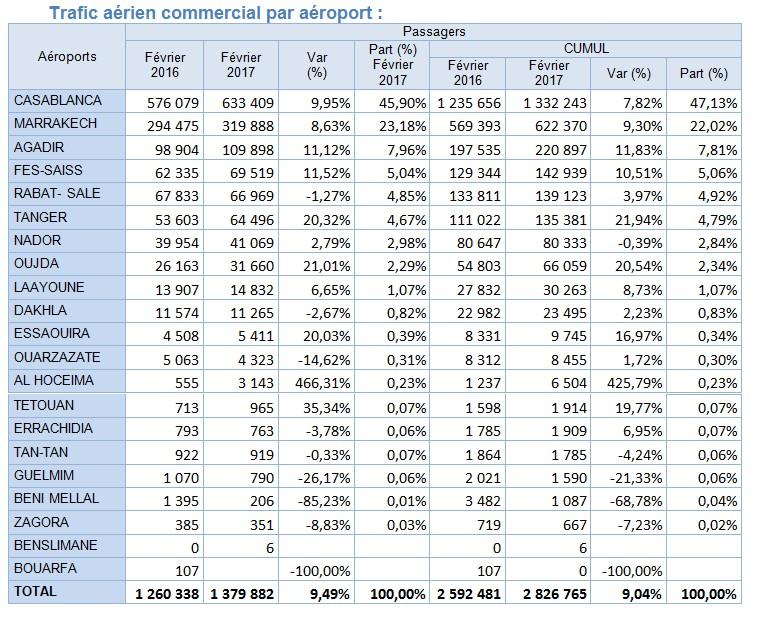 Croissance à deux chiffres en Février pour les aéroports d'Oujda, Tanger, Fes et Agadir