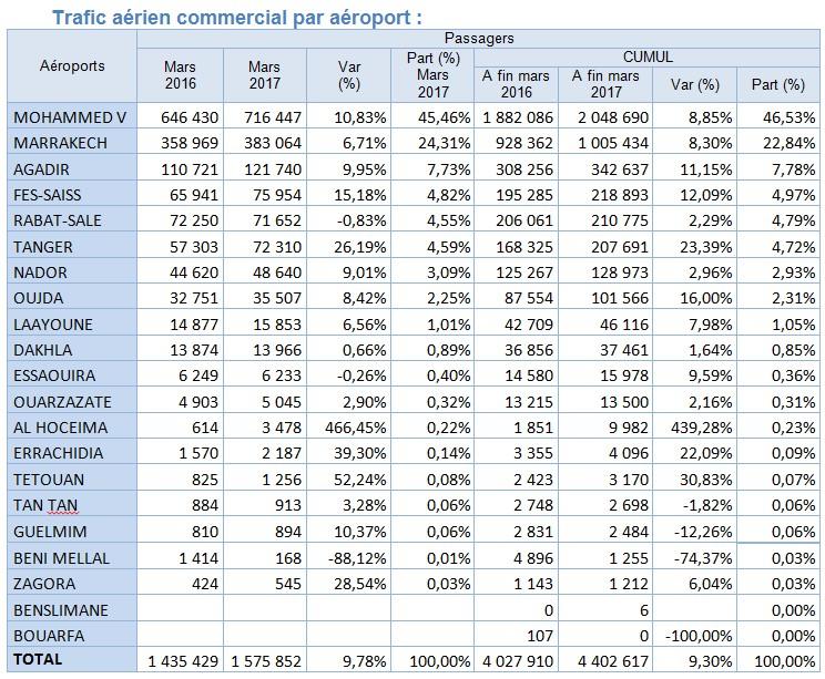 Aéroports du Maroc : Trafic aérien du mois de Mars 2017