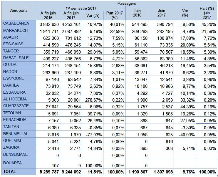 Forte croissance du trafic aérien au premier semestre 2017 dans les aéroports Marocains