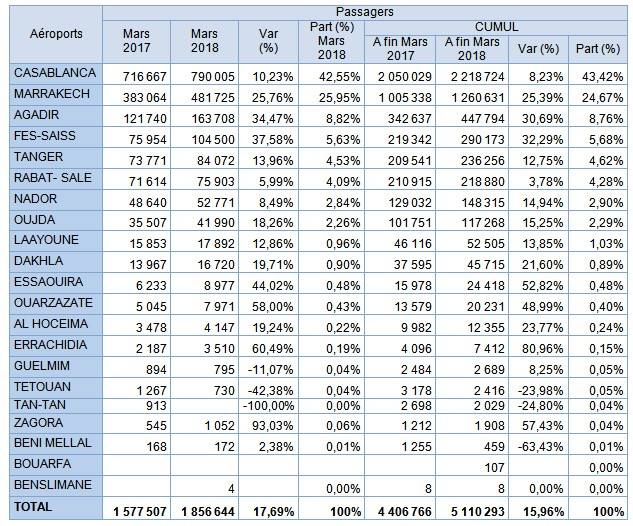 Croissance de plus de 17% du trafic passagers dans les aéroports marocains