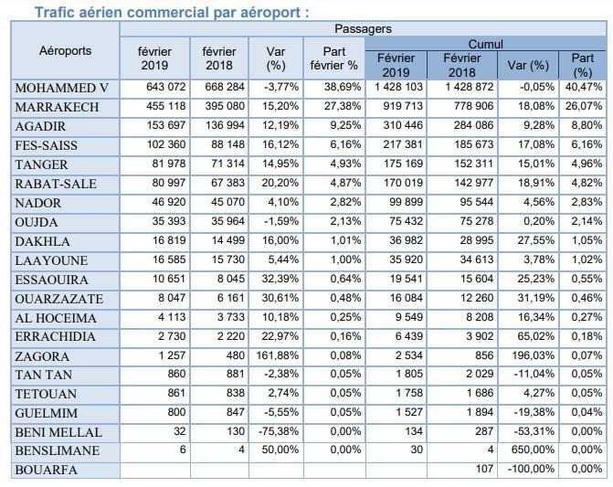 Aéroports du Maroc: Evolution du trafic passager et forte croissance du trafic domestique en Février