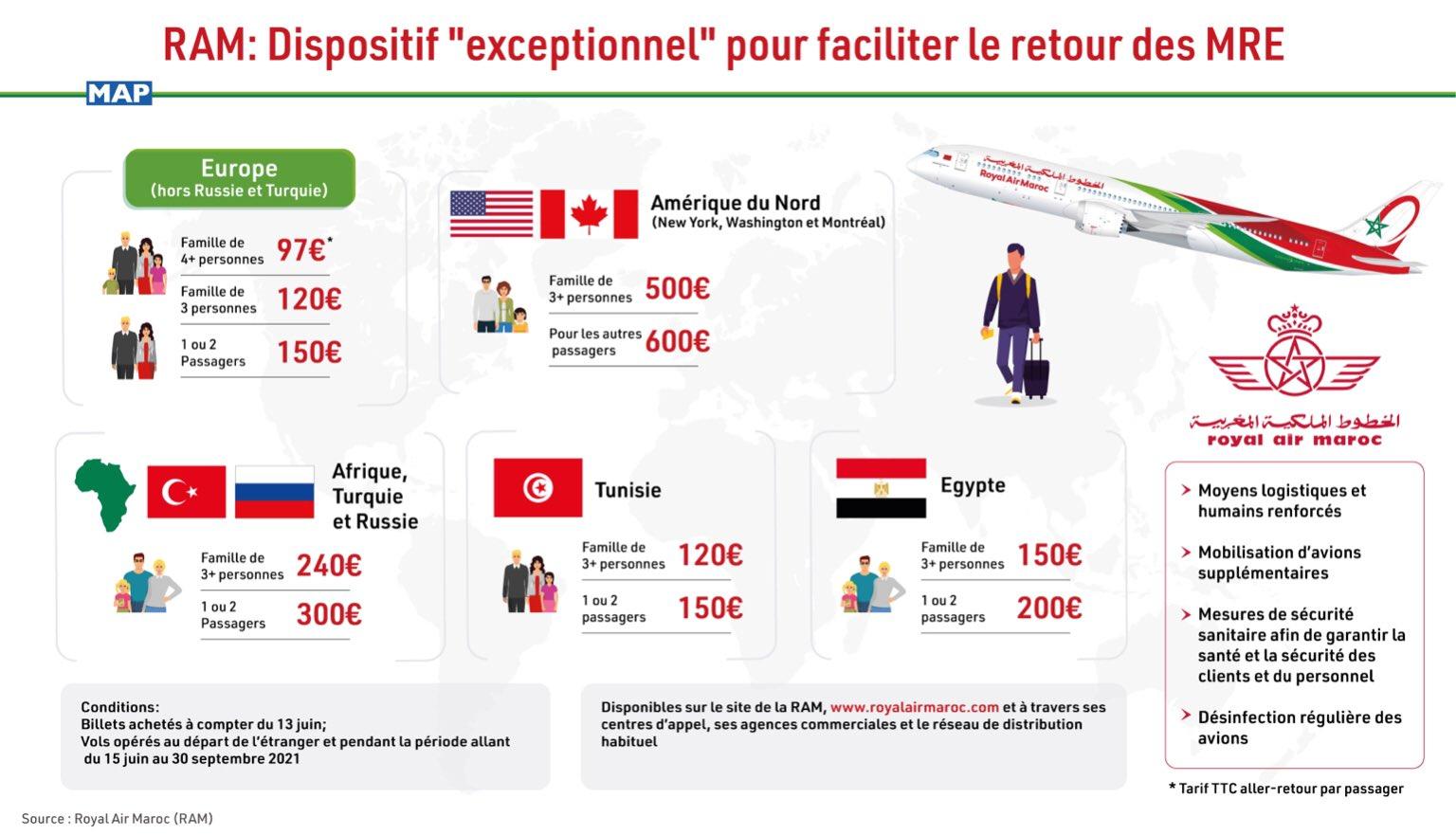 Royal Air Maroc : Tarifs exceptionnels pour les Marocains résidant à l'étranger