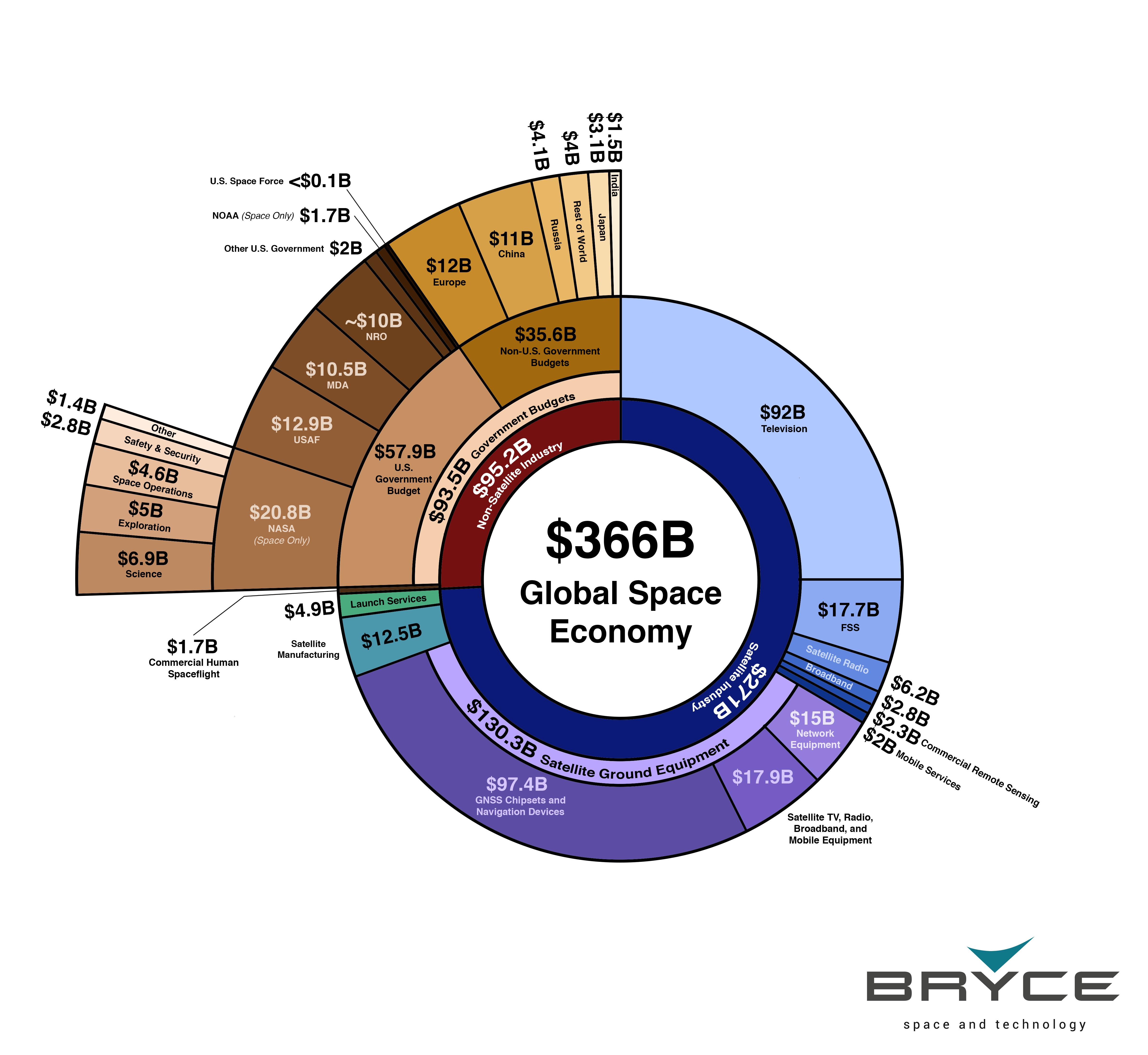 L'économie spatiale mondiale - Bryce