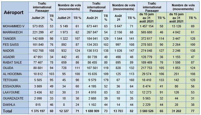 ONDA : Les aéroports marocains récupèrent 65% du trafic passagers et 77% des vols internationaux