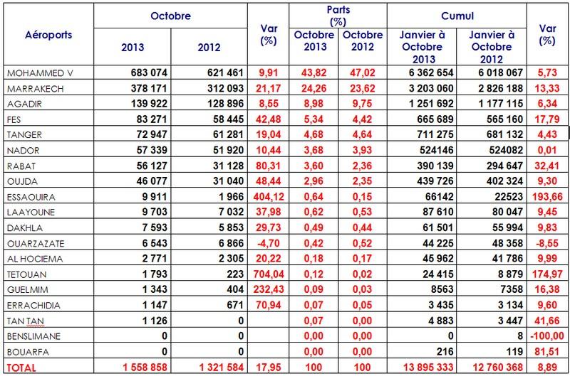 Trafic aérien dans les aéroports Marocains en hausse de 17,95% en Octobre