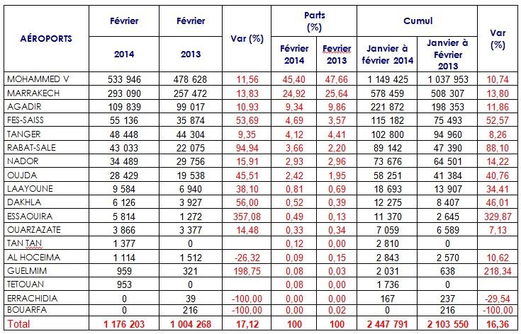 Aéroports marocains: Hausse du nombre de passagers de plus de 17% en février