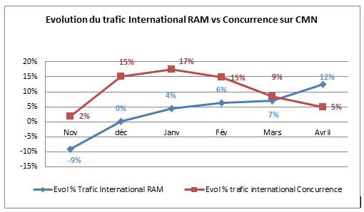 Benhima: 2014 est l'année des performances commerciales pour Royal Air Maroc