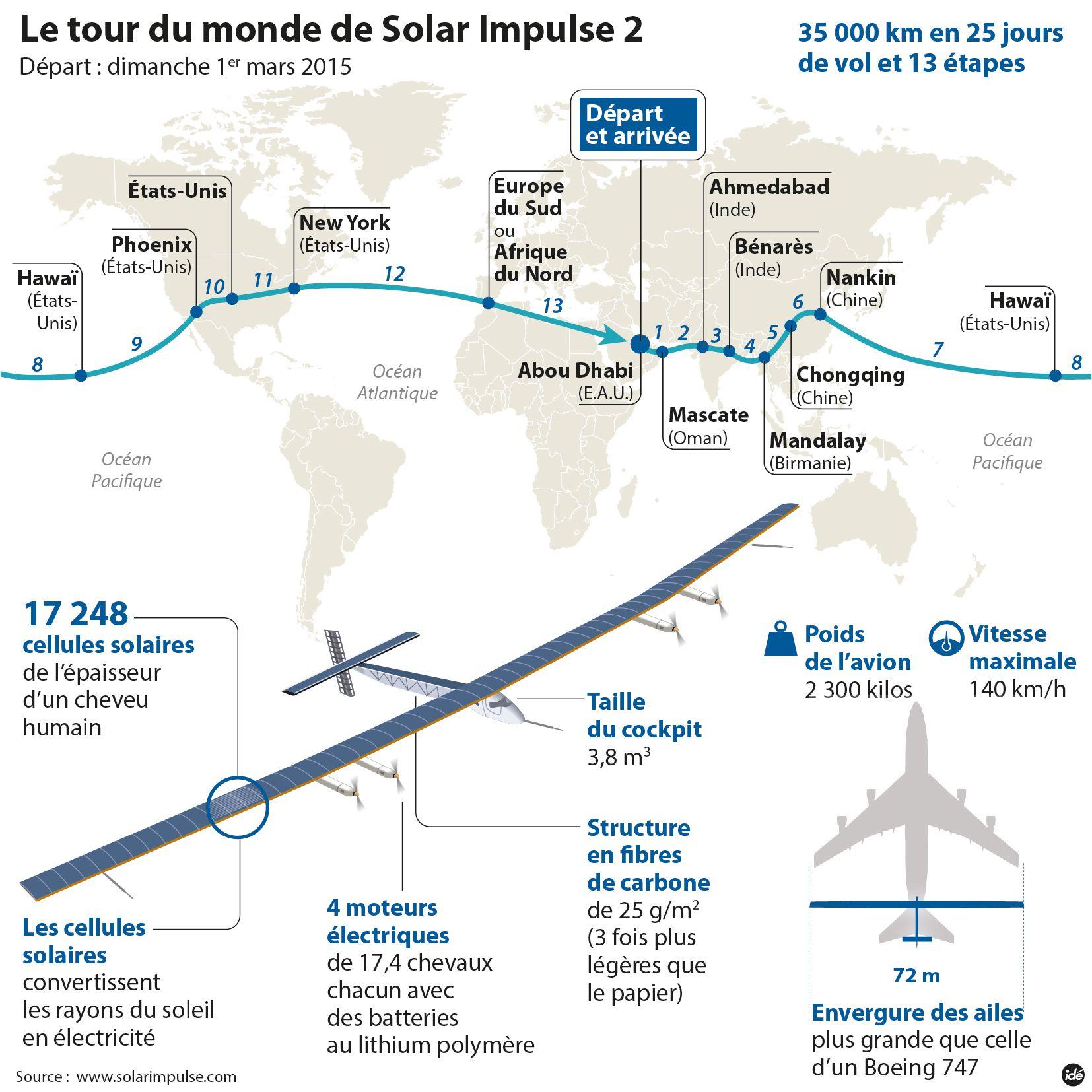 Solar Impulse 2 relie avec succés Abu Dhabi à Mascate après treize heures de vol
