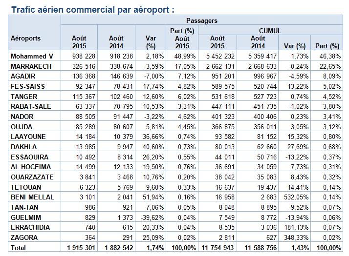 ONDA: Record de fréquentation dans les aéroports Marocains en Août 2015