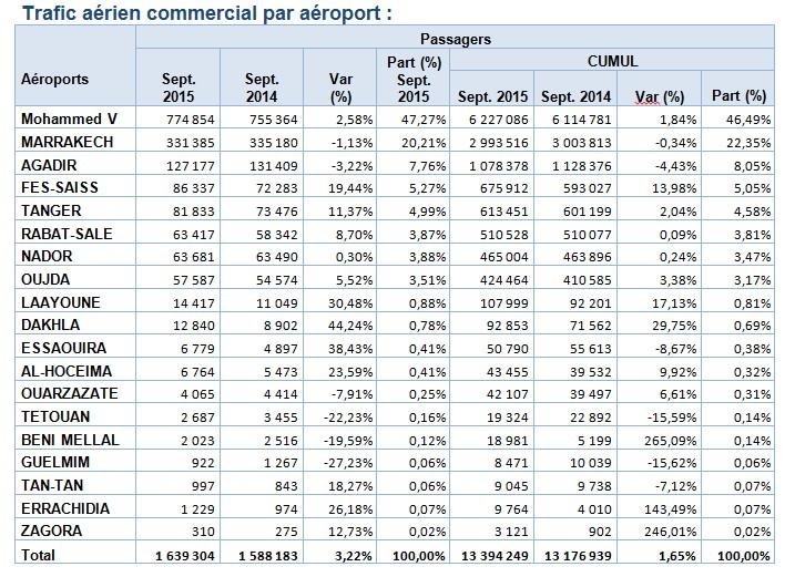 Trafic Passager, mouvements d'avions et Fret en augmentation dans les aéroports marocains