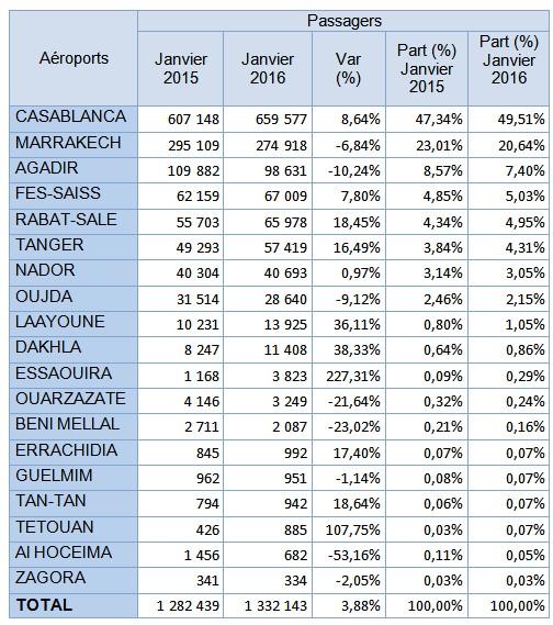 Aéroports Marocains: Croissance à deux chiffres du fret aérien en Janvier