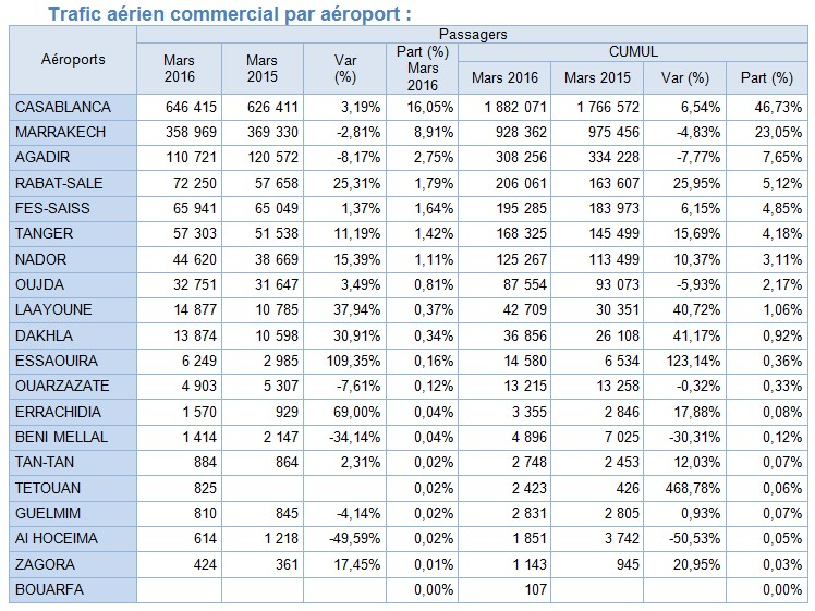 Croissance de 9,68% du trafic aérien domestique sur les aéroports marocains