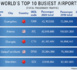 Airports Council International: Le classement post-pandémie des aéroports dans le monde