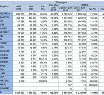 ONDA: Croissance à deux chiffres pour la plus part des aéroports marocains en Avril