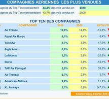 """Royal Air Maroc en deuxième position des ventes de billets sur """"Bourse des vols"""""""