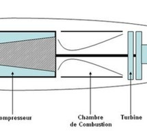 Turboréacteurs (Généralités)