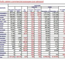 Maroc: Trafic aérien en hausse de 0,59% avec une baisse de -0,8% à l'international en Novembre